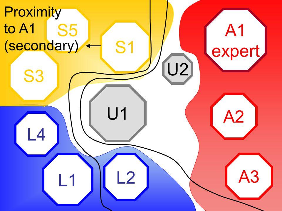 A1 expert A2 A3 L2 L1 L4 S1 S5 S3 U2 U1 Proximity to A1 (secondary)