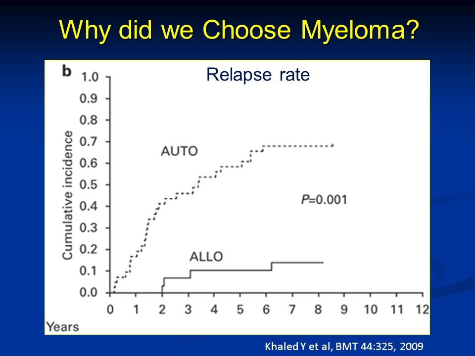 Why did we Choose Myeloma? 7 year survival Relapse rate Khaled Y et al, BMT 44:325, 2009