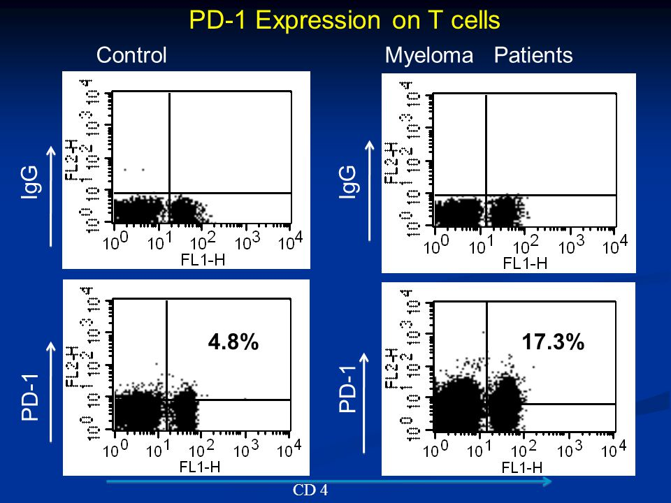 17.3%4.8% ControlMyeloma Patients IgG PD-1 CD 4 PD-1 Expression on T cells