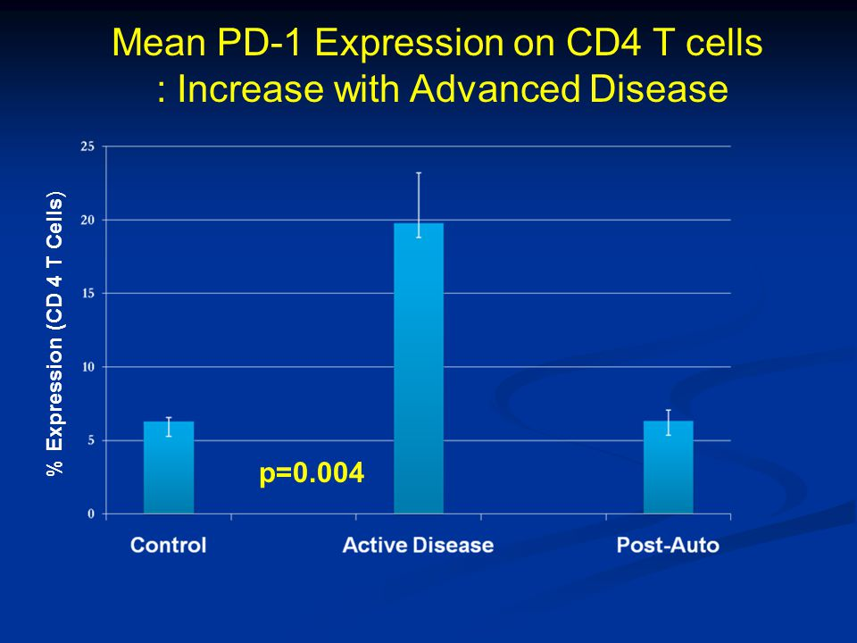 p=0.004 Mean PD-1 Expression on CD4 T cells : Increase with Advanced Disease % Expression (CD 4 T Cells)