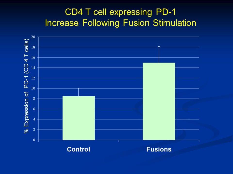 CD4 T cell expressing PD-1 Increase Following Fusion Stimulation % Expression of PD-1 (CD 4 T cells)
