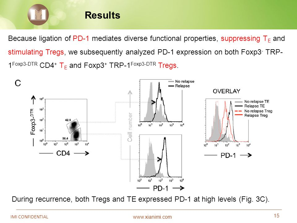 www.xianimi.com 15 IMI CONFIDENTIAL Results During recurrence, both Tregs and TE expressed PD-1 at high levels (Fig. 3C). Because ligation of PD-1 med