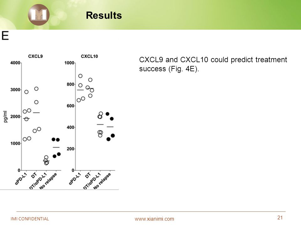 www.xianimi.com 21 IMI CONFIDENTIAL Results CXCL9 and CXCL10 could predict treatment success (Fig. 4E).