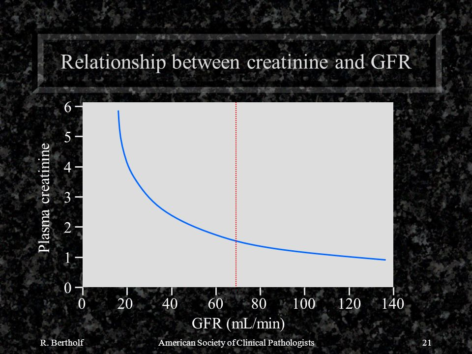 R. BertholfAmerican Society of Clinical Pathologists21 Relationship between creatinine and GFR Plasma creatinine GFR (mL/min) 1 2 3 4 5 6 0 0204060801