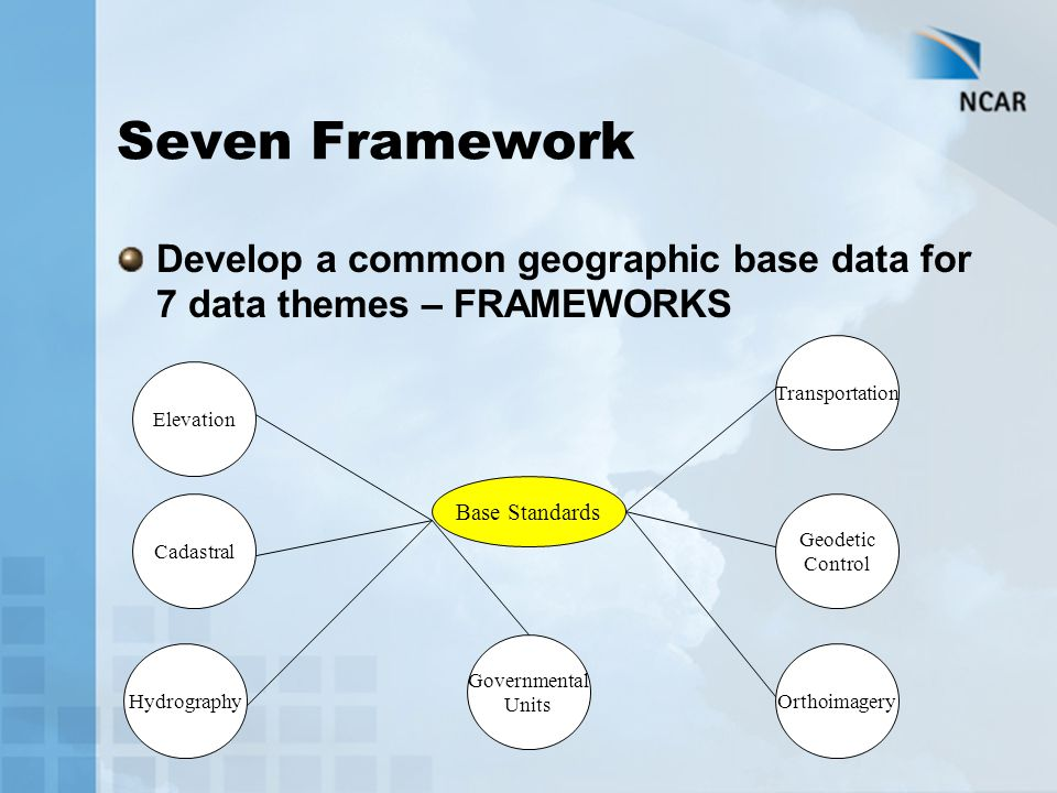 Seven Framework Develop a common geographic base data for 7 data themes – FRAMEWORKS Base Standards Elevation Cadastral Hydrography Transportation Geodetic Control Orthoimagery Governmental Units