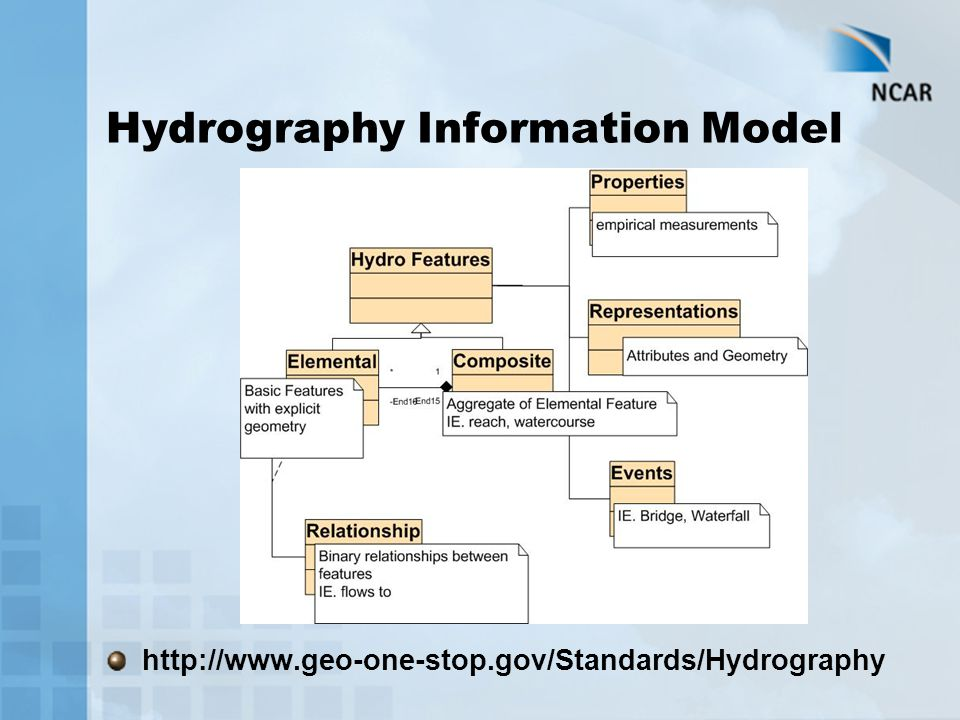 Hydrography Information Model http://www.geo-one-stop.gov/Standards/Hydrography