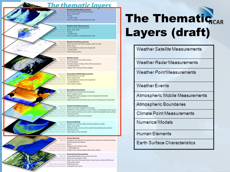 The Thematic Layers (draft) Weather Satellite Measurements Weather Radar Measurements Weather Point Measurements Weather Events Atmospheric Mobile Mea