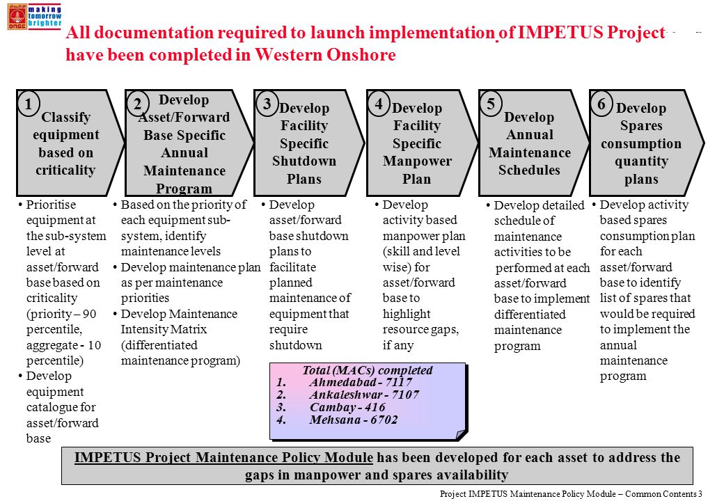 108319_Macros Project IMPETUS Maintenance Policy Module – Common Contents 3 Develop Annual Maintenance Schedules All documentation required to launch implementation of IMPETUS Project have been completed in Western Onshore Prioritise equipment at the sub-system level at asset/forward base based on criticality (priority – 90 percentile, aggregate - 10 percentile) Develop equipment catalogue for asset/forward base Based on the priority of each equipment sub- system, identify maintenance levels Develop maintenance plan as per maintenance priorities Develop Maintenance Intensity Matrix (differentiated maintenance program) Develop activity based manpower plan (skill and level wise) for asset/forward base to highlight resource gaps, if any Develop activity based spares consumption plan for each asset/forward base to identify list of spares that would be required to implement the annual maintenance program Develop detailed schedule of maintenance activities to be performed at each asset/forward base to implement differentiated maintenance program Classify equipment based on criticality Develop Spares consumption quantity plans Develop Facility Specific Manpower Plan Develop asset/forward base shutdown plans to facilitate planned maintenance of equipment that require shutdown Develop Facility Specific Shutdown Plans Develop Asset/Forward Base Specific Annual Maintenance Program 123456 IMPETUS Project Maintenance Policy Module has been developed for each asset to address the gaps in manpower and spares availability Total (MACs) completed 1.Ahmedabad - 7117 2.Ankaleshwar - 7107 3.Cambay - 416 4.Mehsana - 6702 Total (MACs) completed 1.Ahmedabad - 7117 2.Ankaleshwar - 7107 3.Cambay - 416 4.Mehsana - 6702