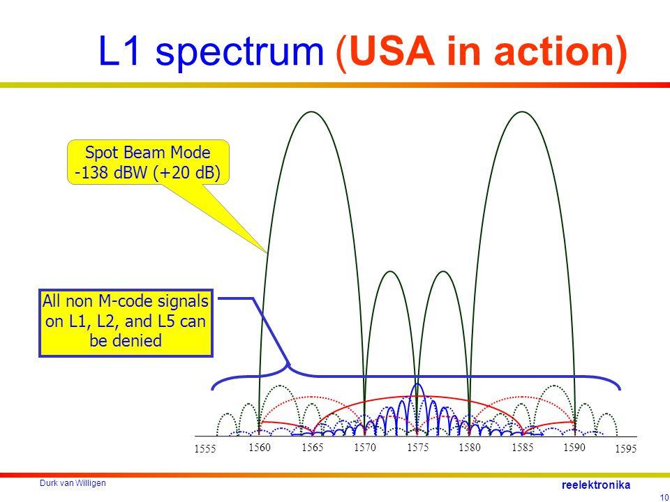 Durk van Willigen 10 reelektronika L1 spectrum (USA in action) Spot Beam Mode -138 dBW (+20 dB) 156515801575158515901570 15551595 1560 All non M-code signals on L1, L2, and L5 can be denied