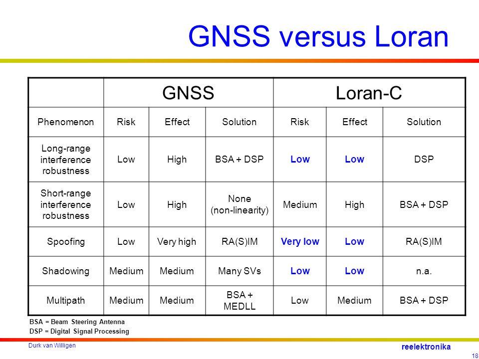 Durk van Willigen 18 reelektronika GNSS versus Loran GNSSLoran-C PhenomenonRiskEffectSolutionRiskEffectSolution Long-range interference robustness LowHighBSA + DSPLow DSP Short-range interference robustness LowHigh None (non-linearity) MediumHighBSA + DSP SpoofingLowVery highRA(S)IMVery lowLowRA(S)IM ShadowingMedium Many SVsLow n.a.