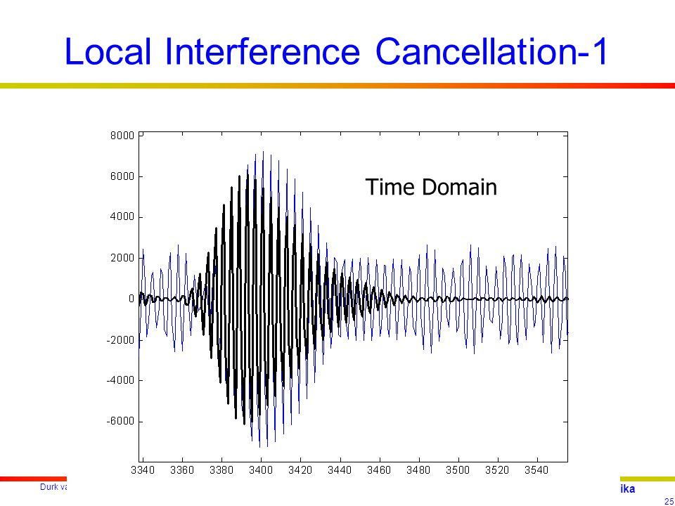 Durk van Willigen 25 reelektronika Local Interference Cancellation-1 Time Domain