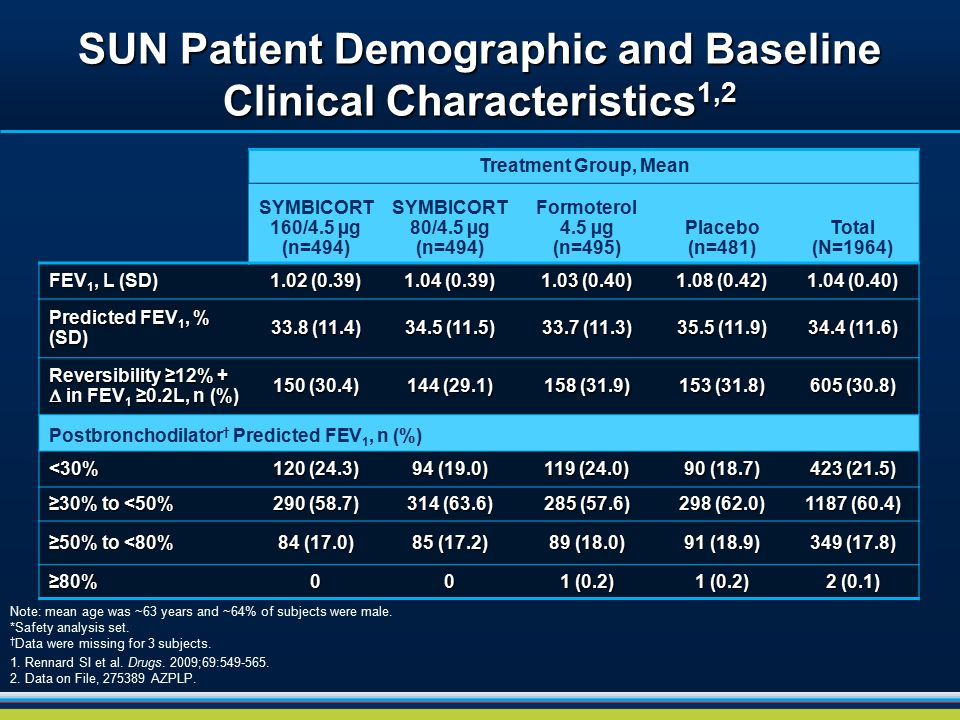 SUN Patient Demographic and Baseline Clinical Characteristics 1,2 Note: mean age was ~63 years and ~64% of subjects were male. *Safety analysis set. †