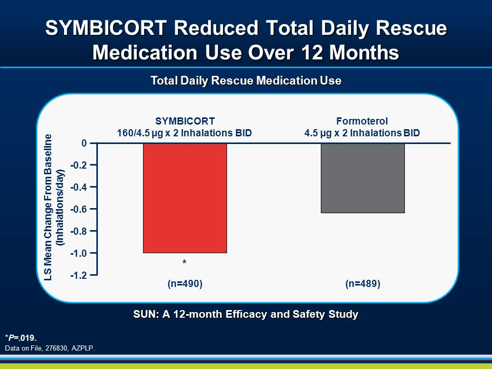 SYMBICORT Reduced Total Daily Rescue Medication Use Over 12 Months *P=.019. Data on File, 276830, AZPLP. SYMBICORT 160/4.5 µg x 2 Inhalations BID Form