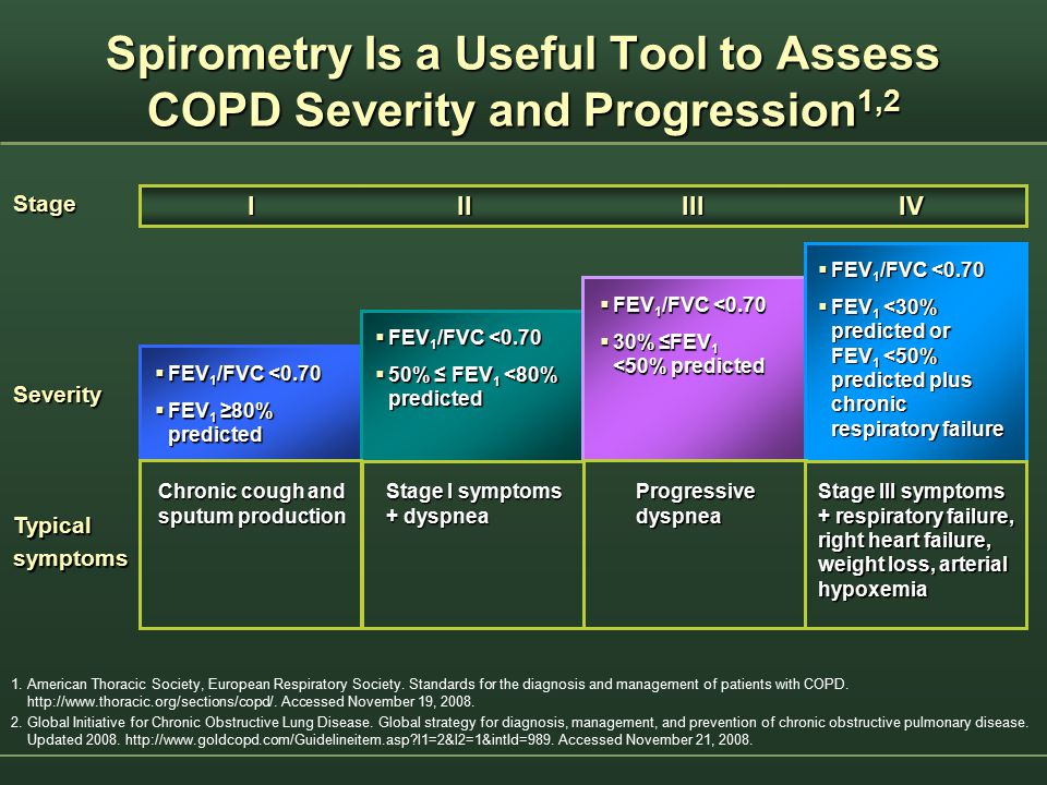 Spirometry Is a Useful Tool to Assess COPD Severity and Progression 1,2 1. American Thoracic Society, European Respiratory Society. Standards for the