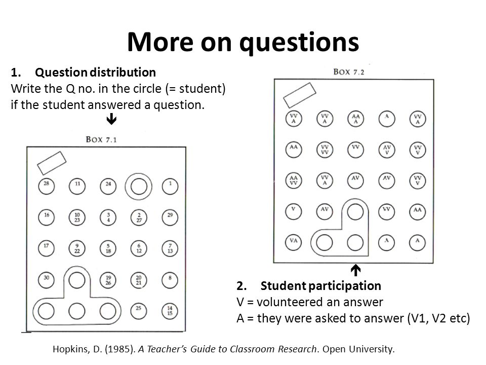 More on questions 1.Question distribution Write the Q no.