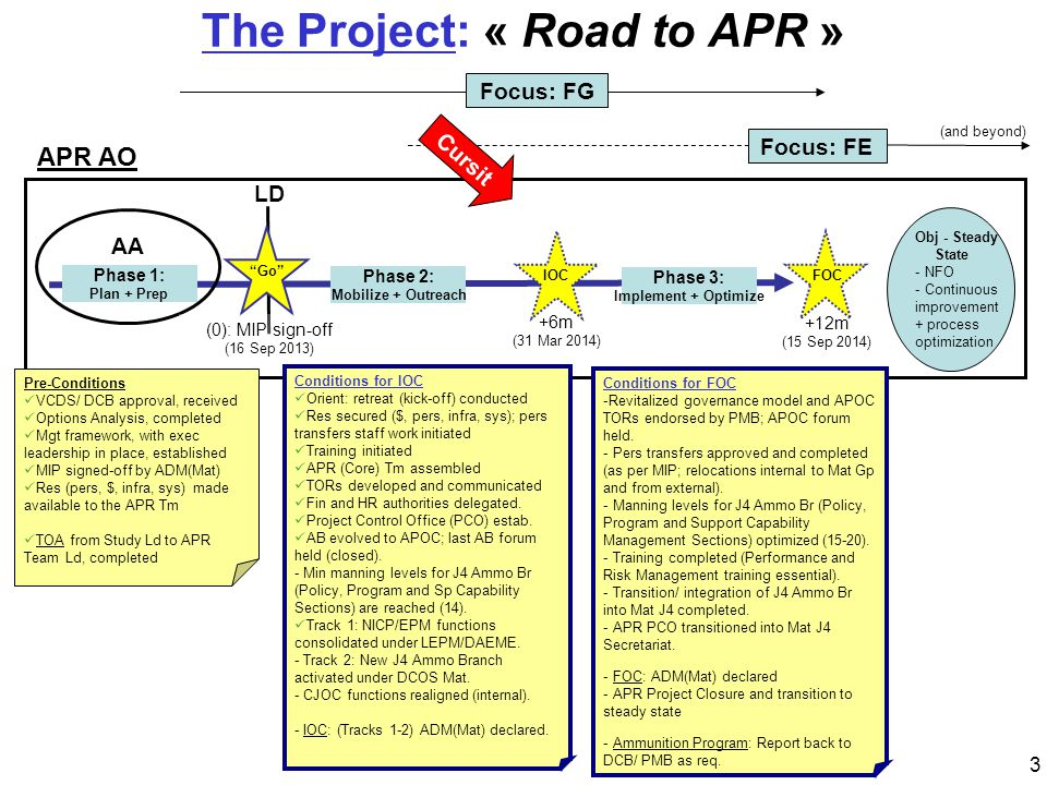 "The Project: « Road to APR » ""Go"" IOC FOC Phase 2: Mobilize + Outreach Phase 3: Implement + Optimize Phase 1: Plan + Prep +6m (31 Mar 2014) +12m (15 S"