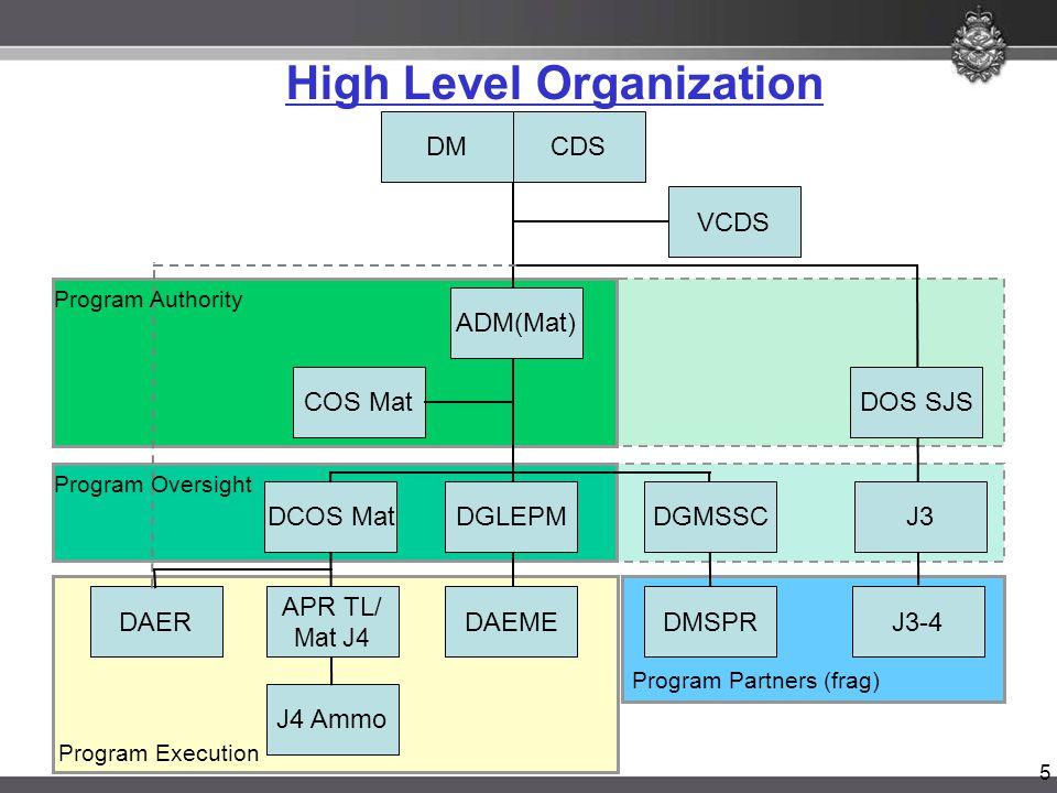 5 High Level Organization DAER J4 Ammo DAEME DGLEPM ADM(Mat) COS Mat CDSDM VCDS DOS SJS DMSPR DGMSSCJ3 J3-4 APR TL/ Mat J4 Program Execution Program Partners (frag) DCOS Mat Program Oversight Program Authority