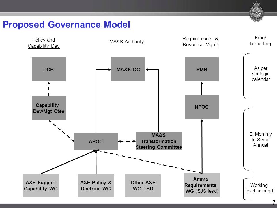7 Proposed Governance Model DCBMA&S OC DSX / DMC Capability Dev/Mgt Ctee APOC MA&S Transformation Steering Committee A&E Support Capability WG PMB NPO
