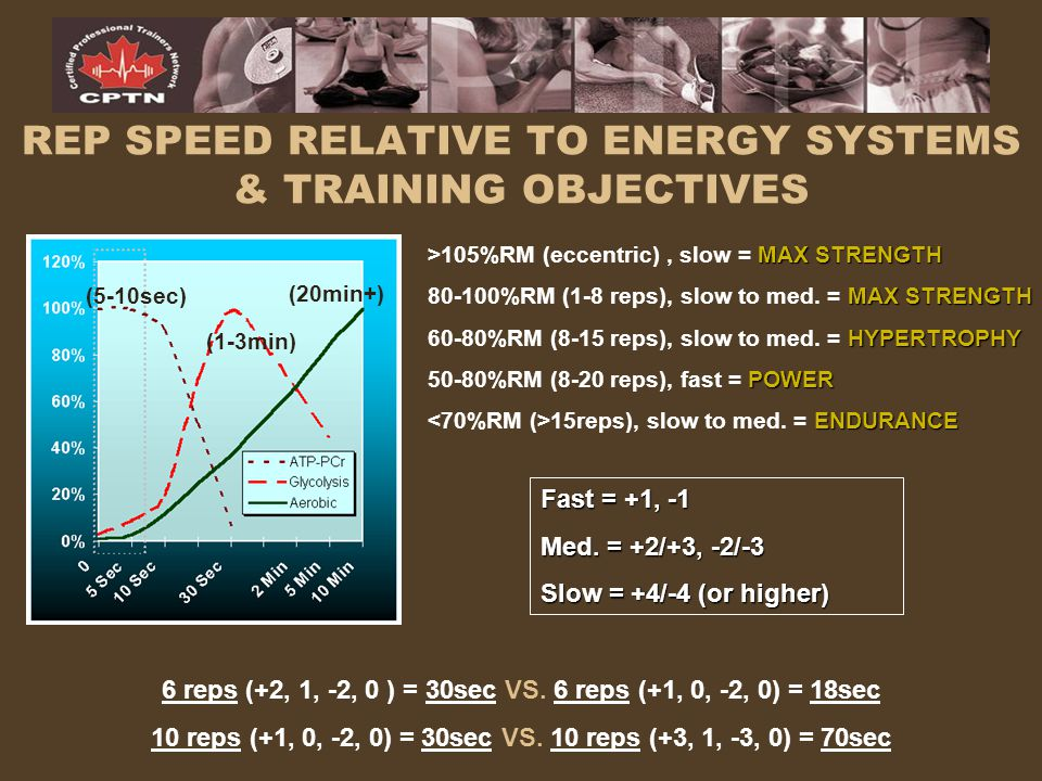 REP SPEED RELATIVE TO ENERGY SYSTEMS & TRAINING OBJECTIVES MAX STRENGTH >105%RM (eccentric), slow = MAX STRENGTH MAX STRENGTH 80-100%RM (1-8 reps), sl