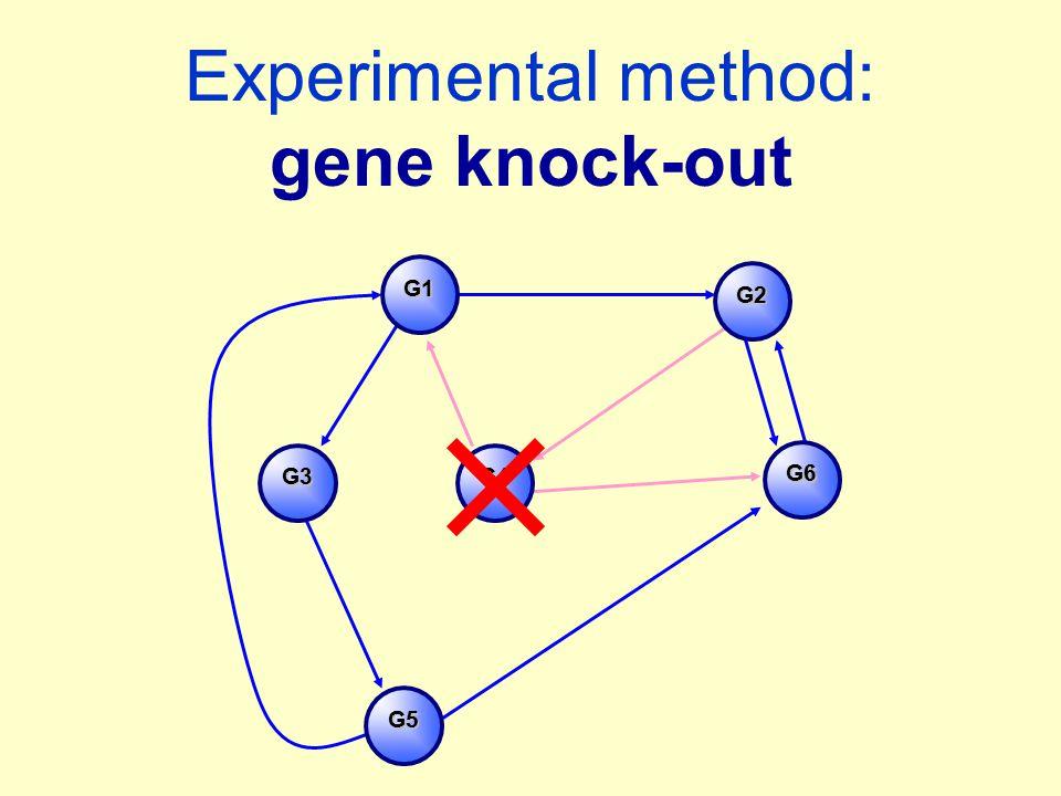 Experimental method: gene knock-out G2 G1 G4 G5 G6 G3