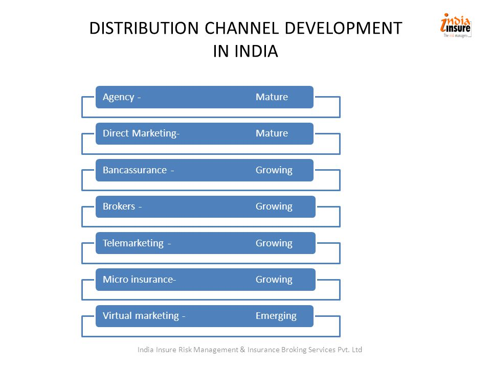 DISTRIBUTION CHANNEL DEVELOPMENT IN INDIA Agency - MatureDirect Marketing- MatureBancassurance - GrowingBrokers - GrowingTelemarketing - GrowingMicro insurance- GrowingVirtual marketing - Emerging India Insure Risk Management & Insurance Broking Services Pvt.