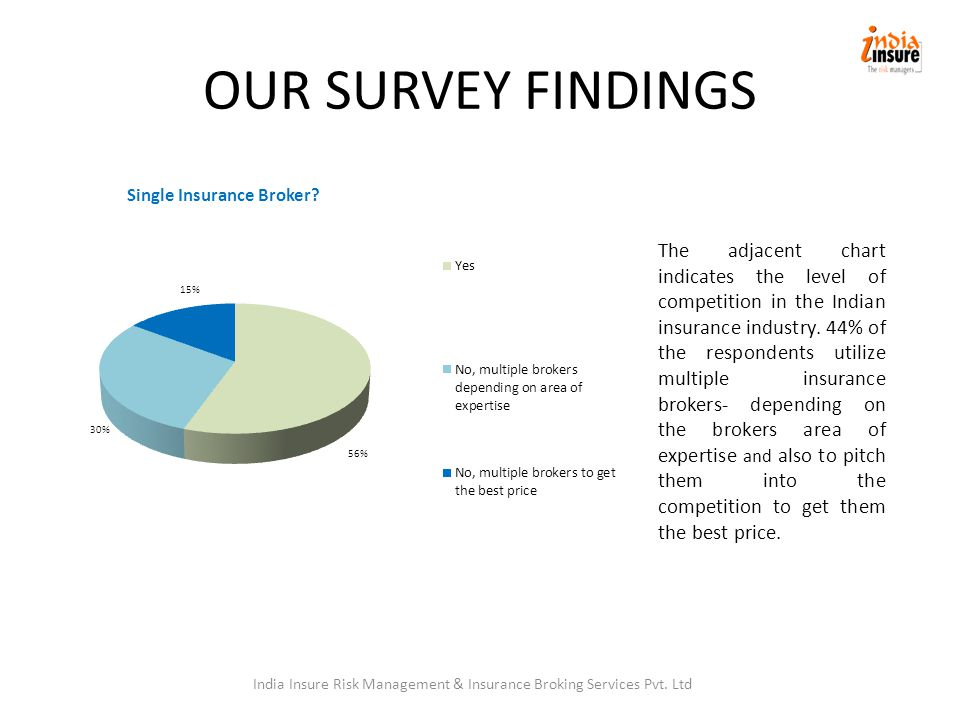 OUR SURVEY FINDINGS The adjacent chart indicates the level of competition in the Indian insurance industry.