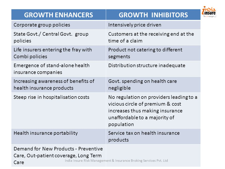 GROWTH ENHANCERSGROWTH INHIBITORS Corporate group policiesIntensively price driven State Govt./ Central Govt.