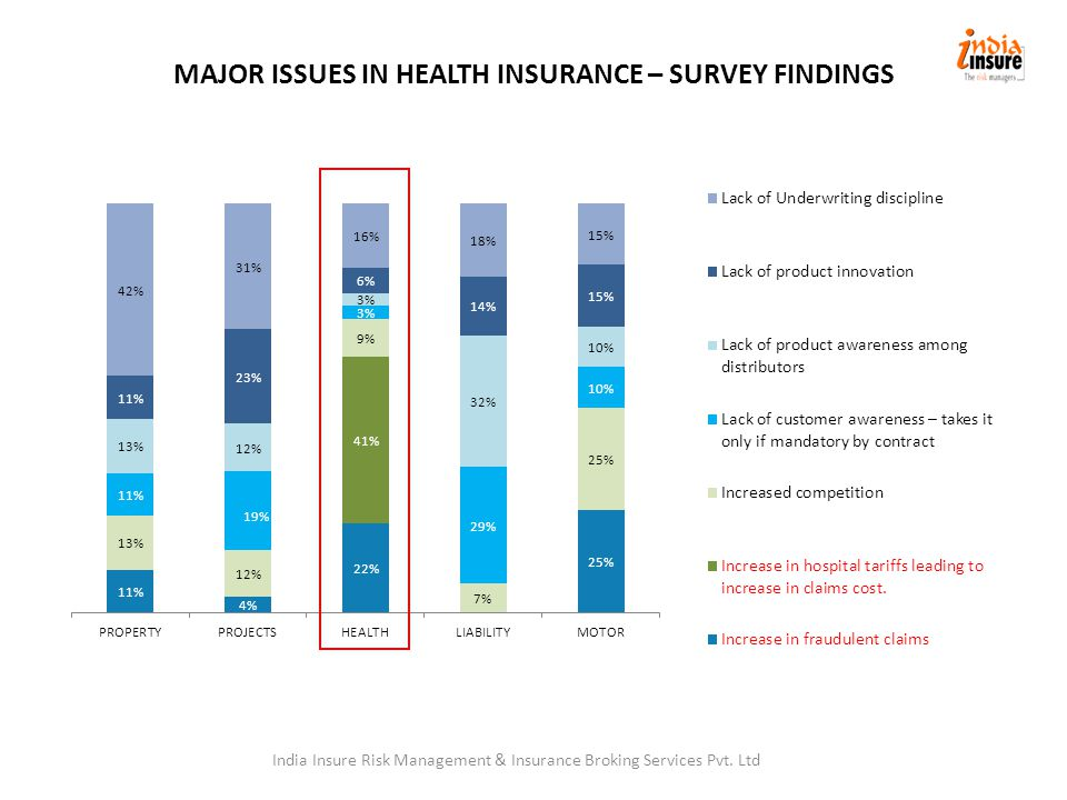 MAJOR ISSUES IN HEALTH INSURANCE – SURVEY FINDINGS India Insure Risk Management & Insurance Broking Services Pvt.