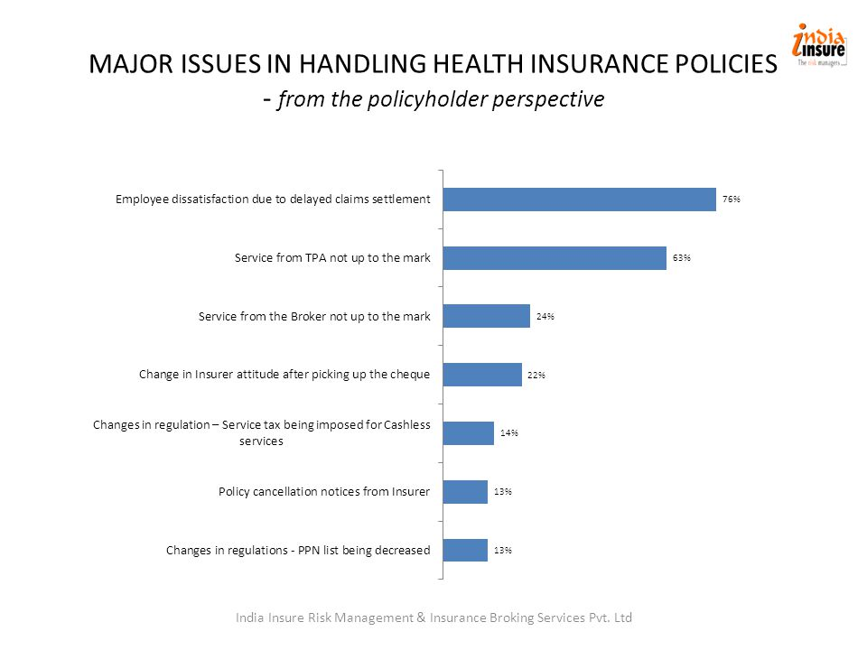 MAJOR ISSUES IN HANDLING HEALTH INSURANCE POLICIES - from the policyholder perspective India Insure Risk Management & Insurance Broking Services Pvt.