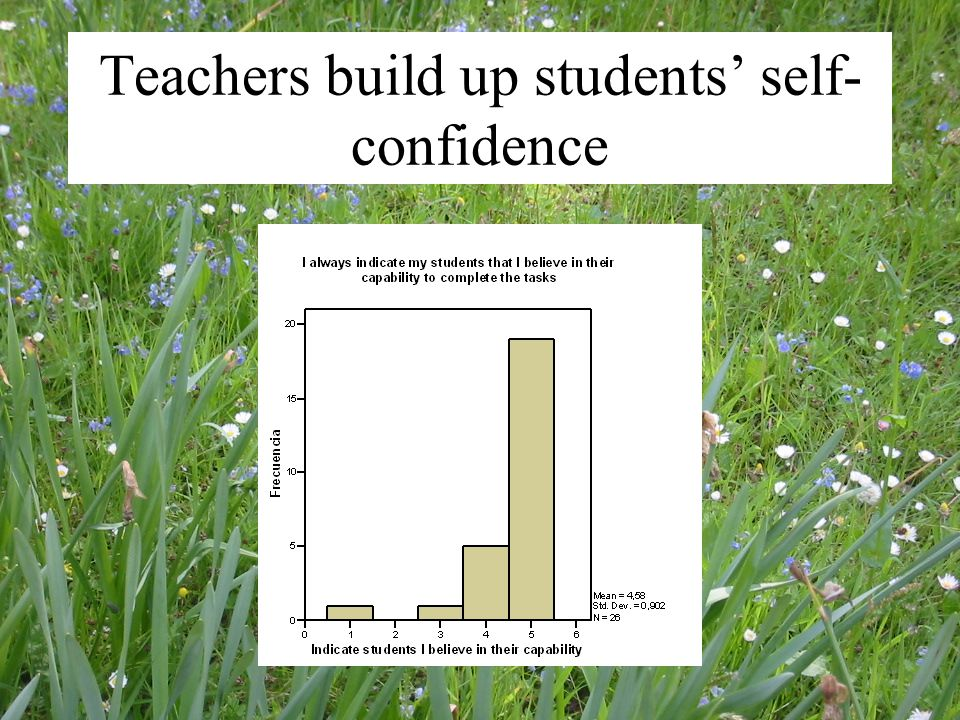 Teachers build up students' self- confidence