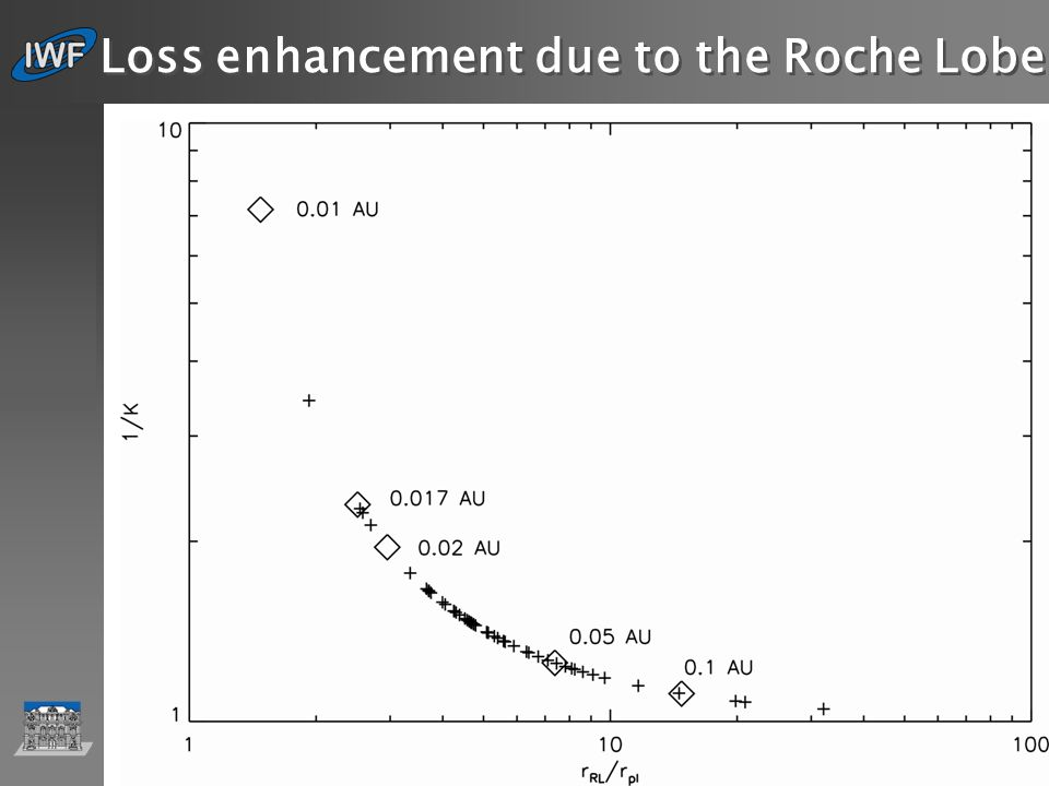 IWF Graz … Loss enhancement due to the Roche Lobe 4 η K is the potential energy reduction factor due to the stellar tidal forces Penz et al.