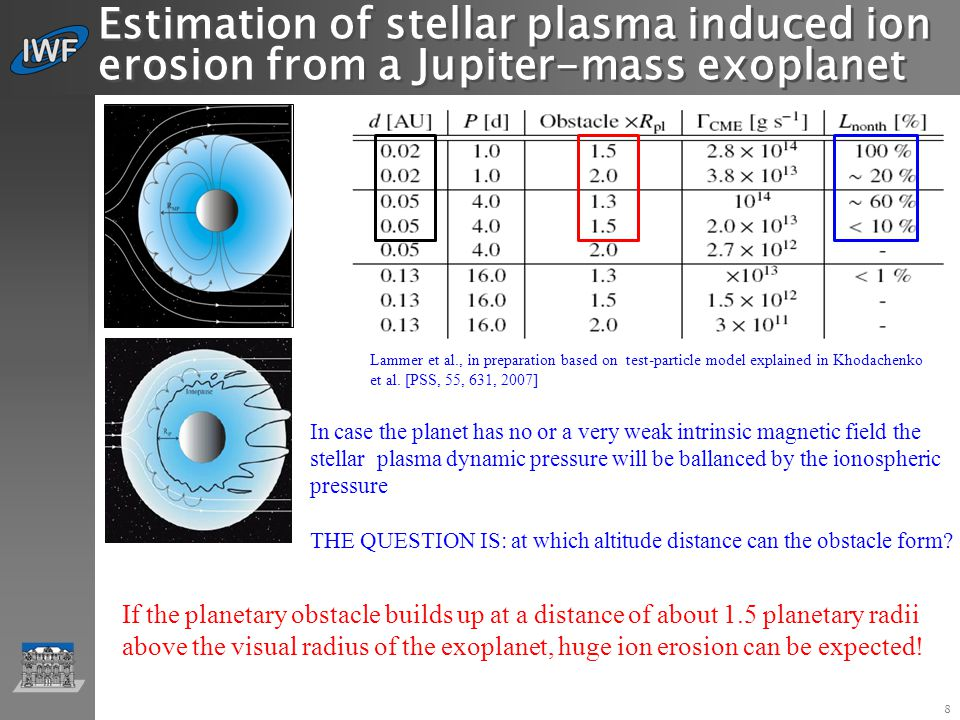 IWF Graz … 8 Estimation of stellar plasma induced ion erosion from a Jupiter-mass exoplanet Lammer et al., in preparation based on test-particle model explained in Khodachenko et al.