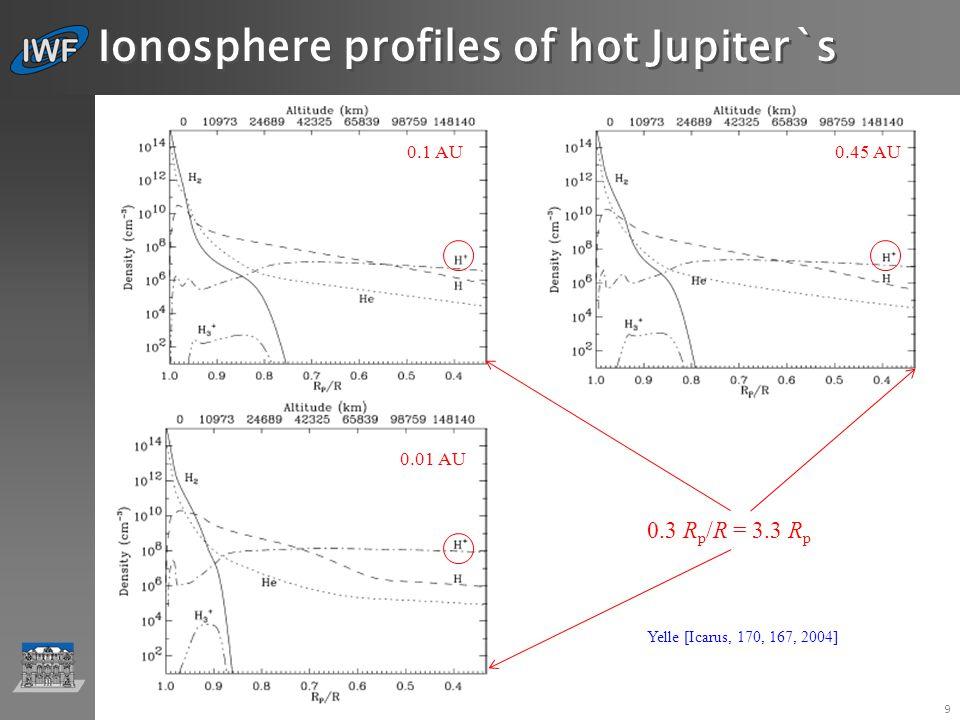 IWF Graz … 9 Ionosphere profiles of hot Jupiter`s 0.1 AU 0.01 AU 0.45 AU 0.3 R p /R = 3.3 R p Yelle [Icarus, 170, 167, 2004]