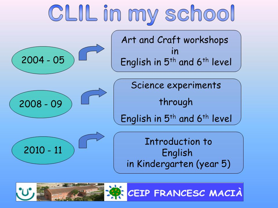 Art and Craft workshops in English in 5 th and 6 th level 2004 - 05 Science experiments through English in 5 th and 6 th level 2008 - 09 2010 - 11 Introduction to English in Kindergarten (year 5)