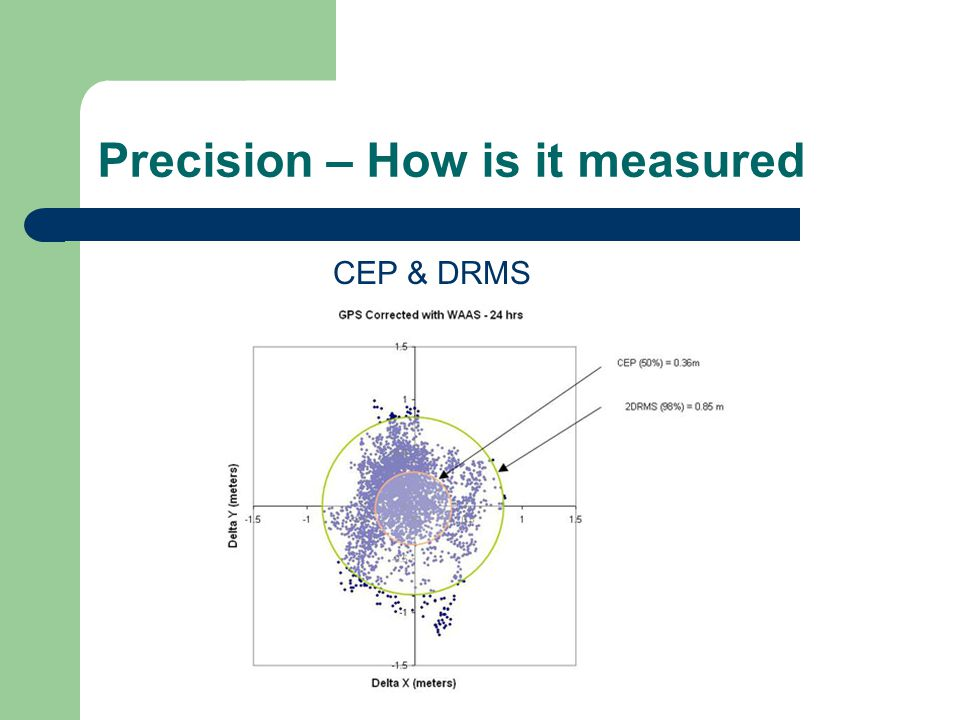 Precision – How is it measured CEP & DRMS