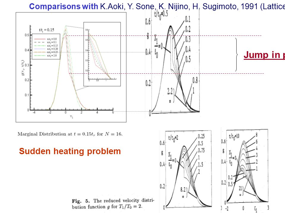 Jump in pdf Comparisons with K.Aoki, Y. Sone, K. Nijino, H. Sugimoto, 1991 (Lattice Boltzmann on BGK) Sudden heating problem