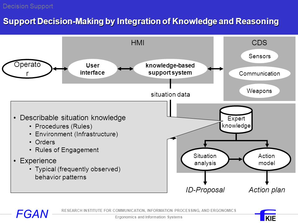 Ergonomics and Information Systems RESEARCH INSTITUTE FOR COMMUNICATION, INFORMATION PROCESSING, AND ERGONOMICS FGAN HH Hypothesis Development Track-data Track-attributes Check for application Non Merchant MIL Check for identity CIV NeutralUnknown FF AFSU Attributes relating to identity Rules HostileFriendly Attributes relating to application Application tendency Identity tendency Decision Support Argument storage Track has crossed airway below … ft Track replies correct IFF mode …