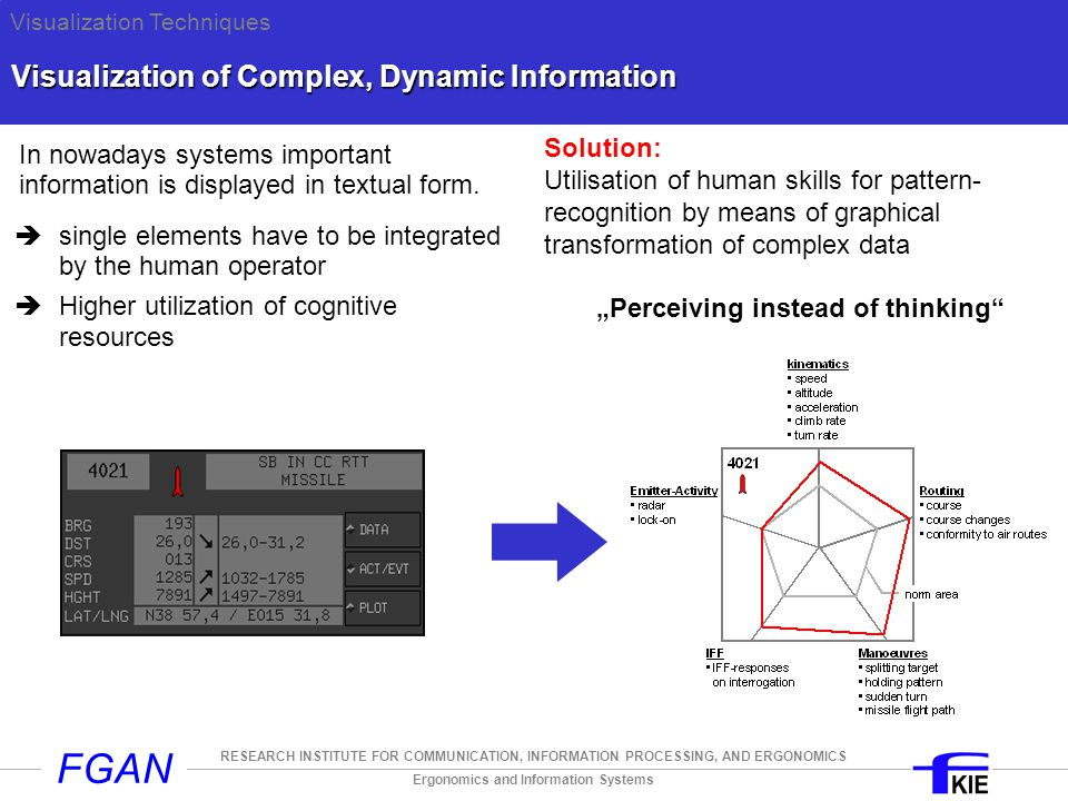 Ergonomics and Information Systems RESEARCH INSTITUTE FOR COMMUNICATION, INFORMATION PROCESSING, AND ERGONOMICS FGAN Visualization of Complex, Dynamic Information In nowadays systems important information is displayed in textual form.