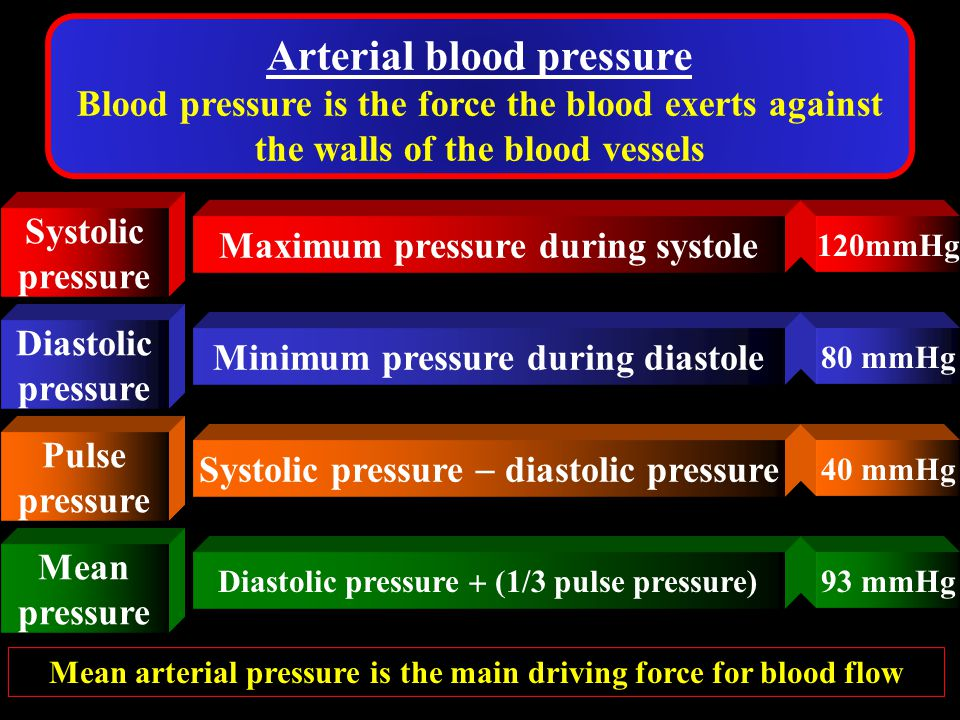 Average pressure which drives blood forward into the tissues 80 + 13 = 93 mm Hg diastolic pressure + (1/3  (systolic - diastolic pressure) Mean Arter