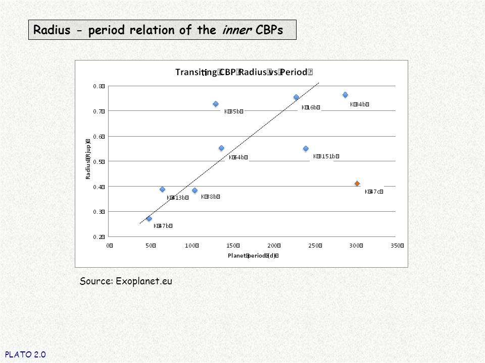 Radius - period relation of the inner CBPs PLATO 2.0 Source: Exoplanet.eu
