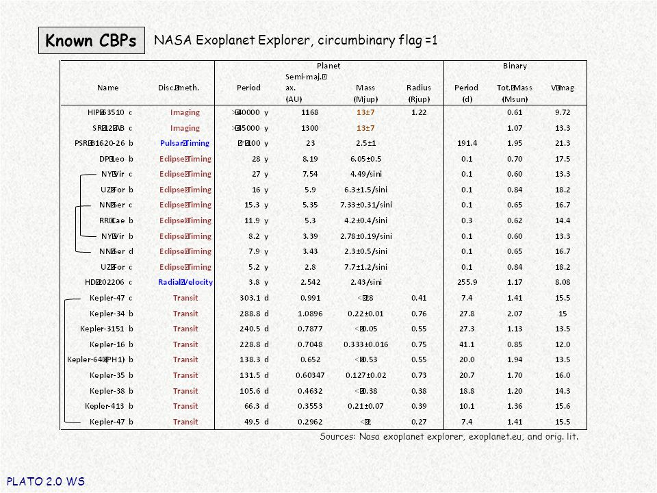 Known CBPs PLATO 2.0 WS Sources: Nasa exoplanet explorer, exoplanet.eu, and orig.