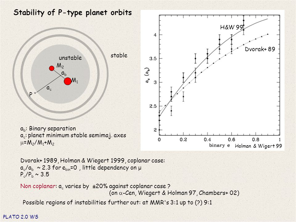 Stability of P-type planet orbits PLATO 2.0 WS a b : Binary separation a c : planet minimum stable semimaj.