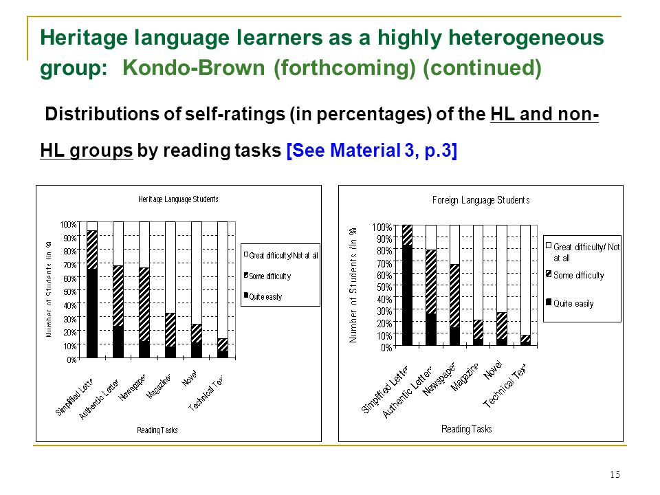 15 Heritage language learners as a highly heterogeneous group: Kondo-Brown (forthcoming) (continued) Distributions of self-ratings (in percentages) of the HL and non- HL groups by reading tasks [See Material 3, p.3]