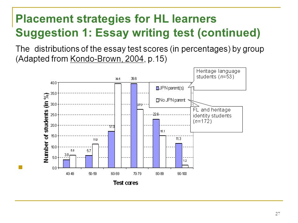 27 Placement strategies for HL learners Suggestion 1: Essay writing test (continued) The distributions of the essay test scores (in percentages) by group (Adapted from Kondo-Brown, 2004, p.15)