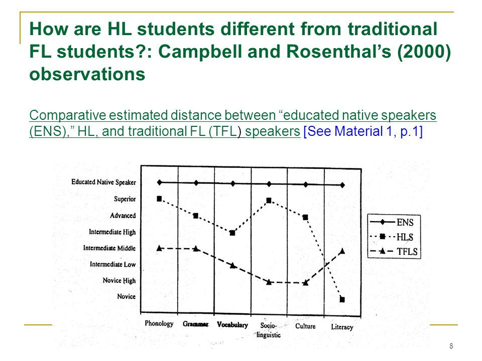 8 How are HL students different from traditional FL students?: Campbell and Rosenthal's (2000) observations Comparative estimated distance between educated native speakers (ENS), HL, and traditional FL (TFL) speakers [See Material 1, p.1]