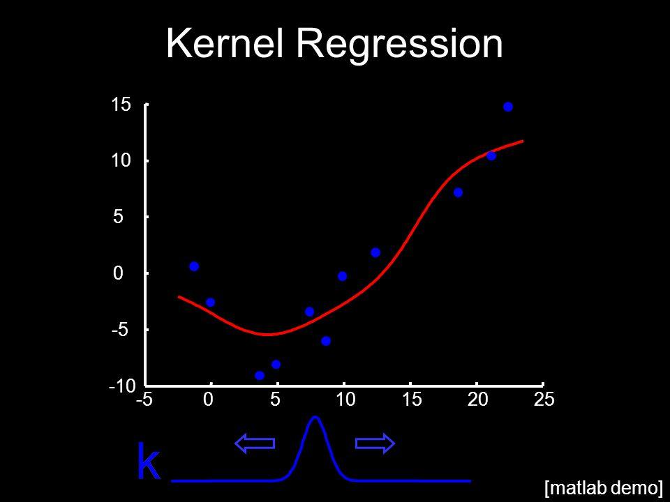 Kernel Regression -50510152025 -10 -5 0 5 10 15 [matlab demo]