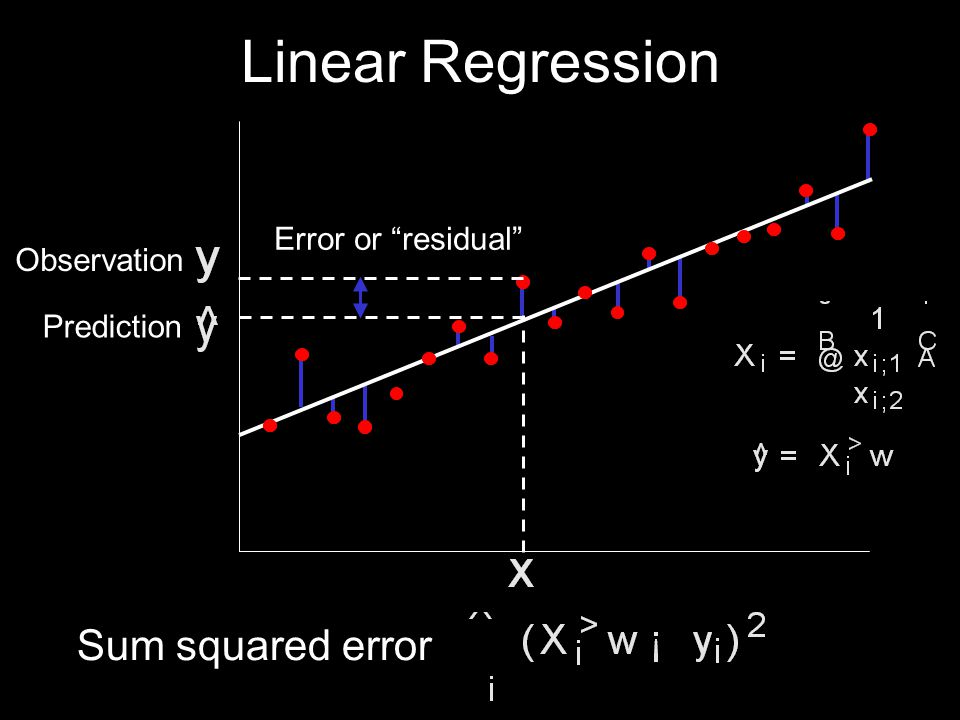 Linear Regression Error or residual Prediction Observation Sum squared error