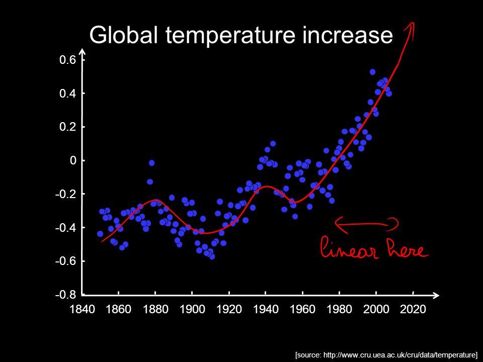 [source: http://www.cru.uea.ac.uk/cru/data/temperature] 1840186018801900192019401960198020002020 -0.8 -0.6 -0.4 -0.2 0 0.2 0.4 0.6 Global temperature increase