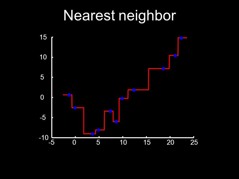 Nearest neighbor -50510152025 -10 -5 0 5 10 15
