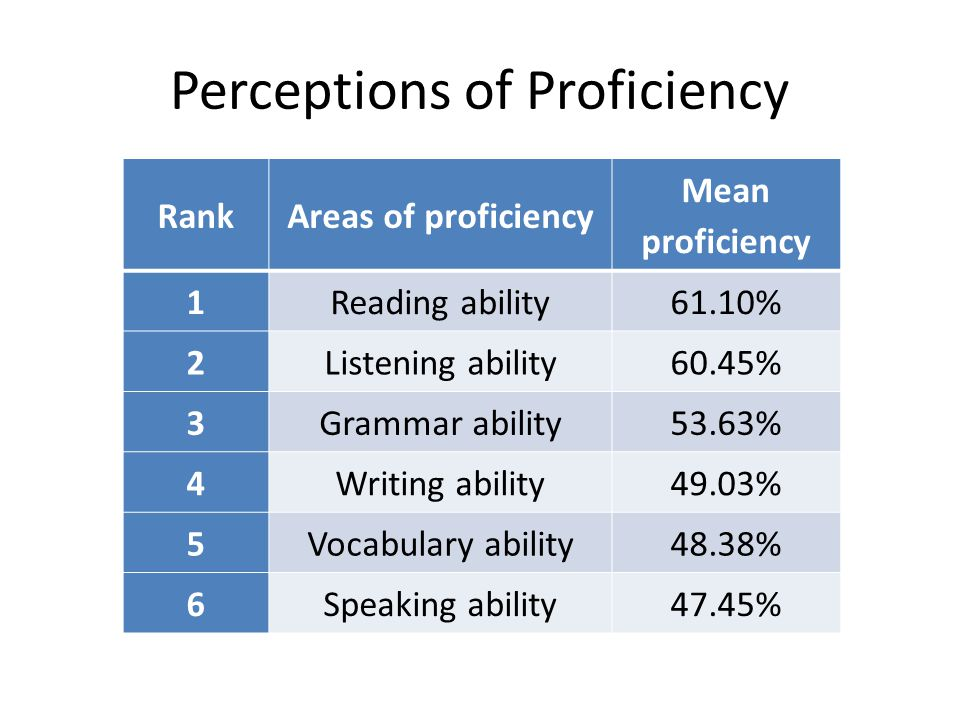 Perceptions of Proficiency RankAreas of proficiency Mean proficiency 1Reading ability61.10% 2Listening ability60.45% 3Grammar ability53.63% 4Writing ability49.03% 5Vocabulary ability48.38% 6Speaking ability47.45%